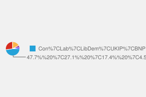 2010 General Election result in The Wrekin